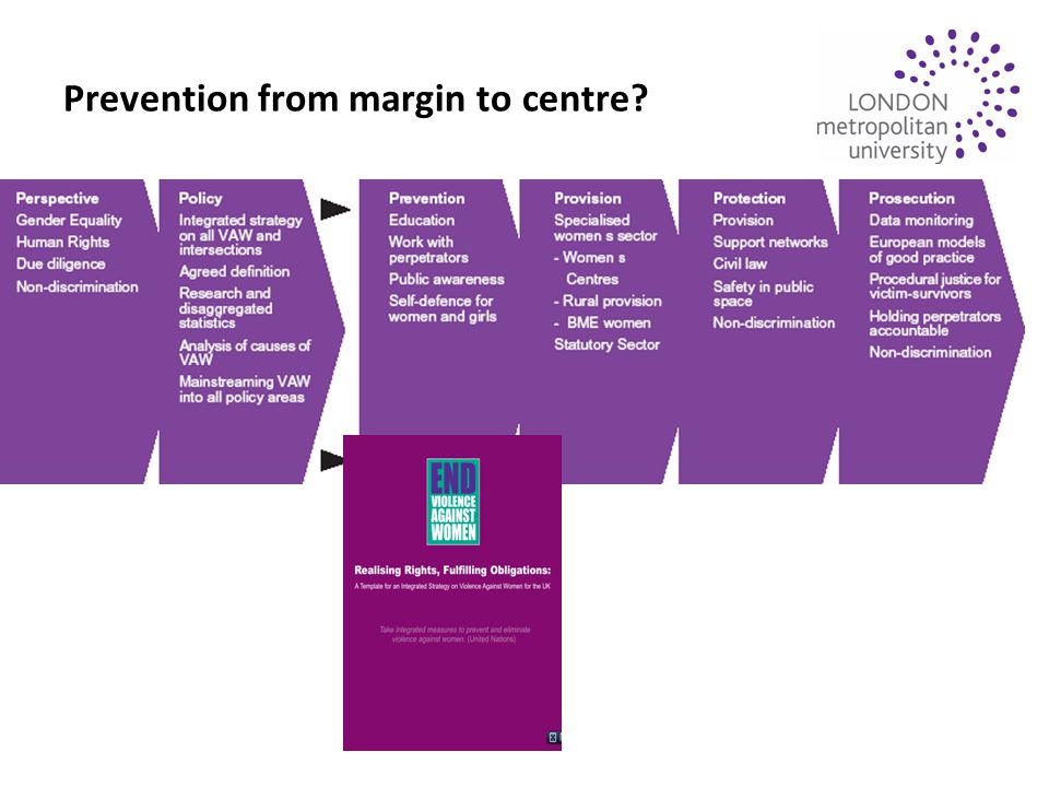 Prevention from margin to centre