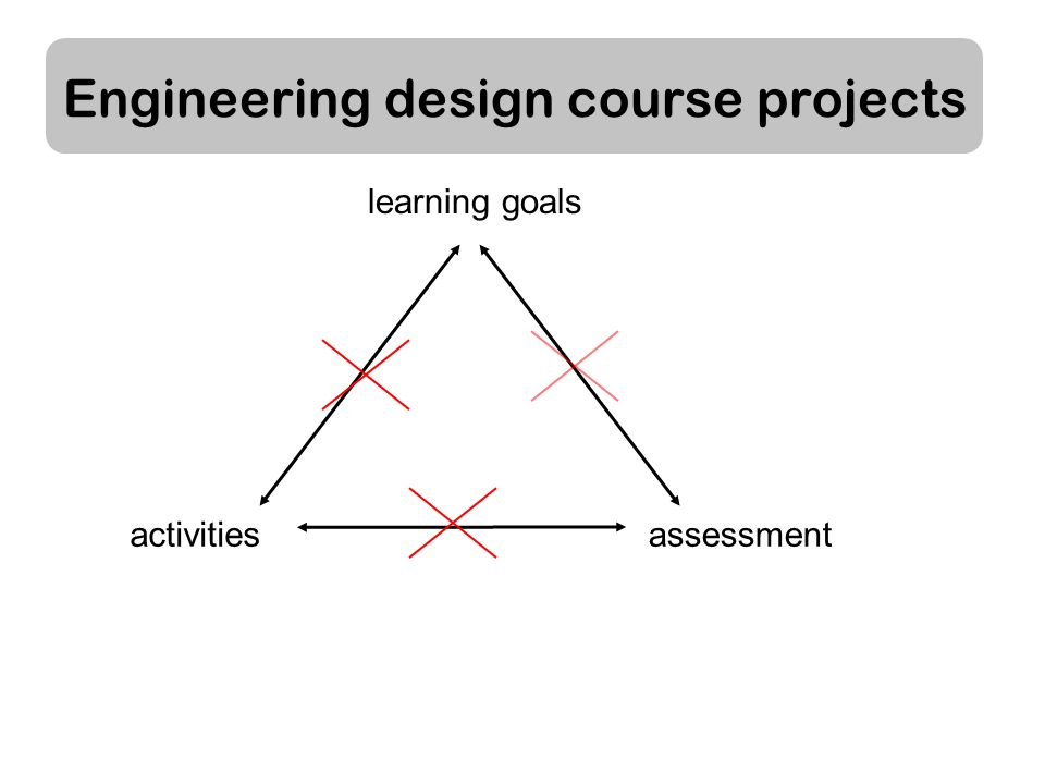 Engineering design course projects assessmentactivities learning goals