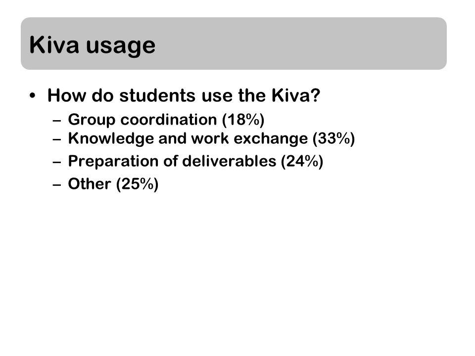 Kiva usage How do students use the Kiva.