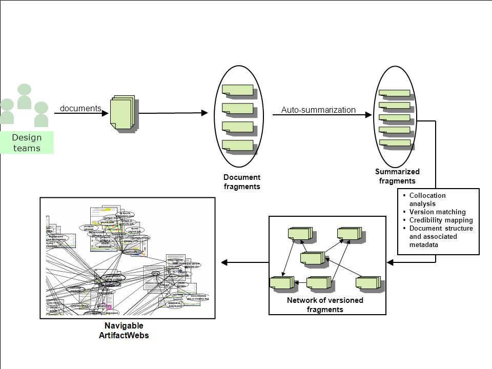 Design teams documents Auto-summarization Summarized fragments Document fragments Network of versioned fragments  Collocation analysis  Version matching  Credibility mapping  Document structure and associated metadata