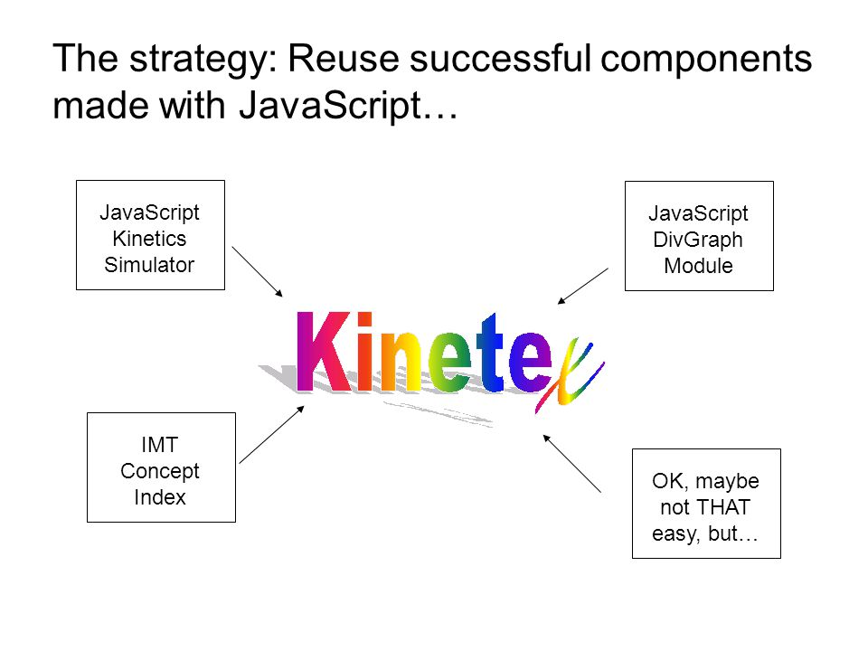 The strategy: Reuse successful components made with JavaScript… JavaScript Kinetics Simulator IMT Concept Index JavaScript DivGraph Module OK, maybe not THAT easy, but…
