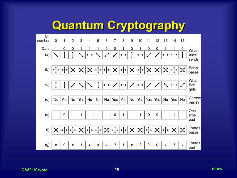 18 CS591/Crypto chow Quantum Cryptography