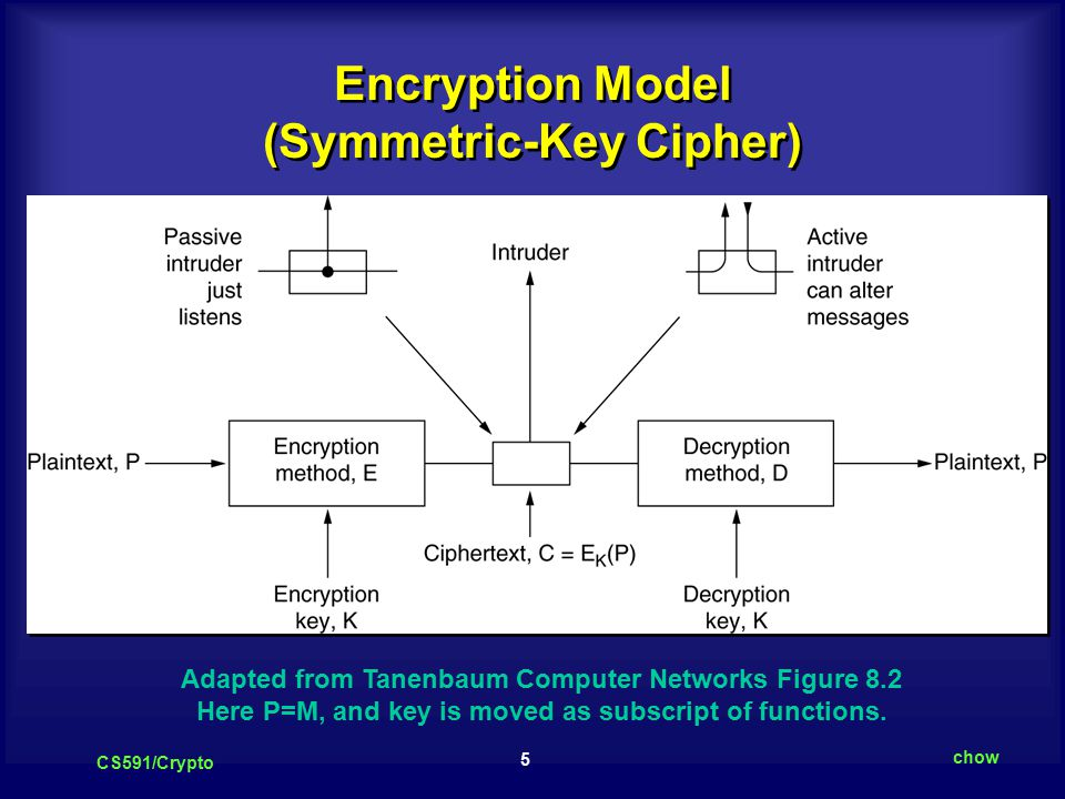 5 CS591/Crypto chow Encryption Model (Symmetric-Key Cipher) Adapted from Tanenbaum Computer Networks Figure 8.2 Here P=M, and key is moved as subscript of functions.
