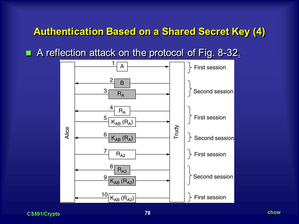 78 CS591/Crypto chow Authentication Based on a Shared Secret Key (4) A reflection attack on the protocol of Fig.