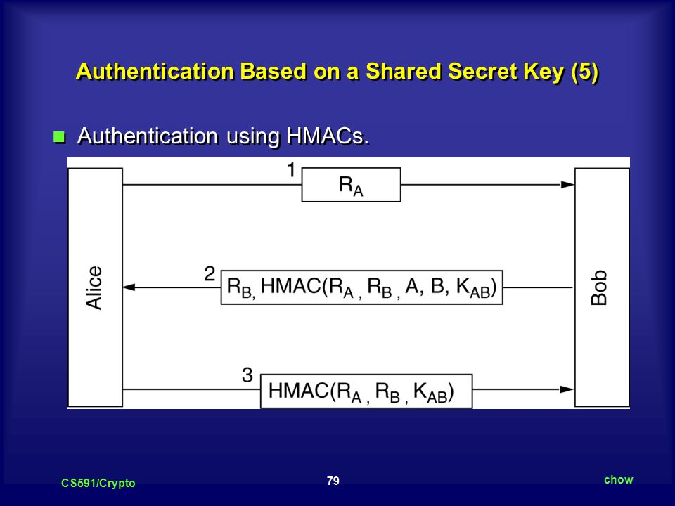 79 CS591/Crypto chow Authentication Based on a Shared Secret Key (5) Authentication using HMACs.