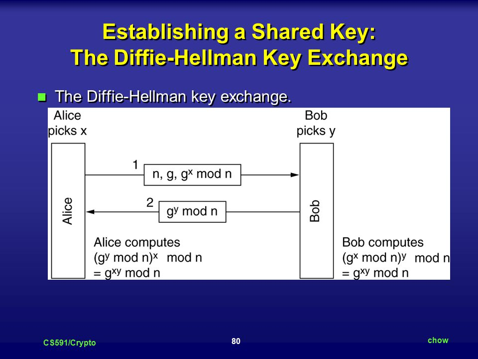 80 CS591/Crypto chow Establishing a Shared Key: The Diffie-Hellman Key Exchange The Diffie-Hellman key exchange.