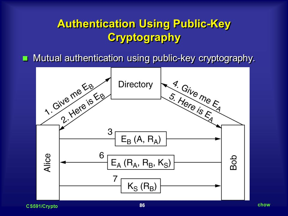 86 CS591/Crypto chow Authentication Using Public-Key Cryptography Mutual authentication using public-key cryptography.