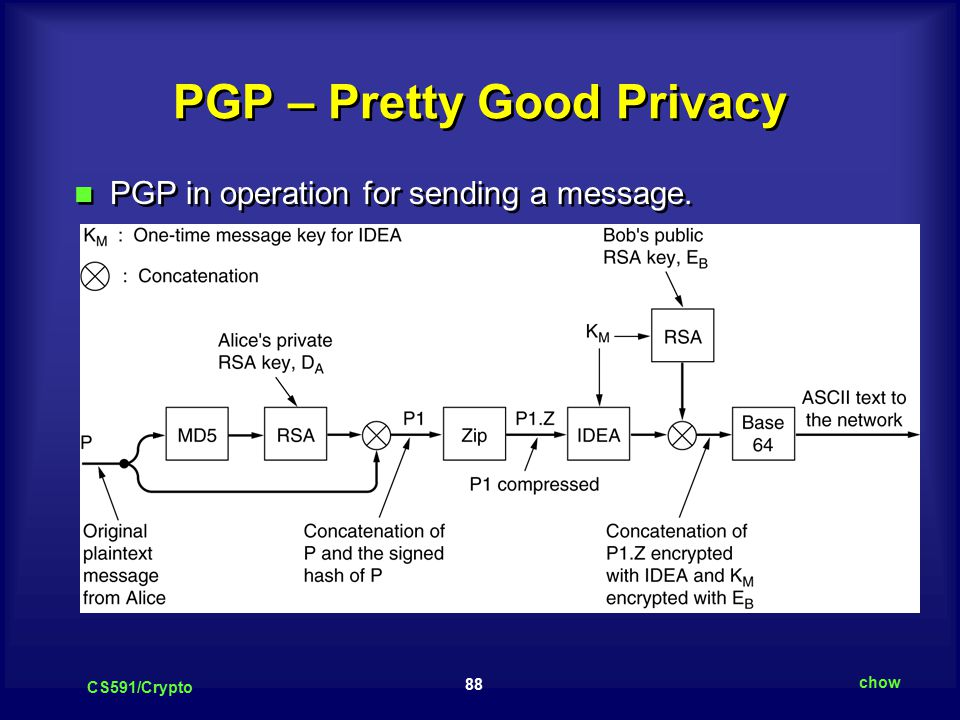 88 CS591/Crypto chow PGP – Pretty Good Privacy PGP in operation for sending a message.