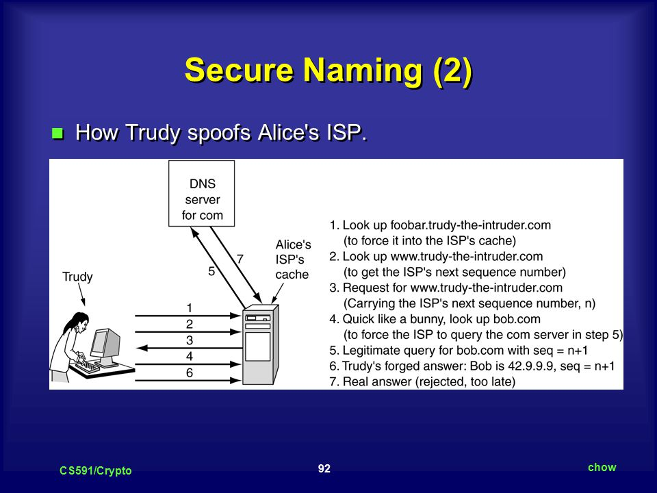 92 CS591/Crypto chow Secure Naming (2) How Trudy spoofs Alice s ISP.