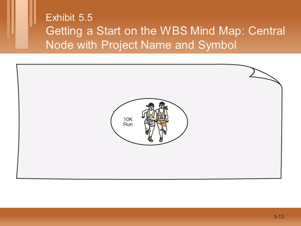 Exhibit 5.5 Getting a Start on the WBS Mind Map: Central Node with Project Name and Symbol 5-13