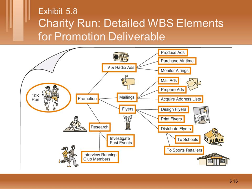 Exhibit 5.8 Charity Run: Detailed WBS Elements for Promotion Deliverable 5-16