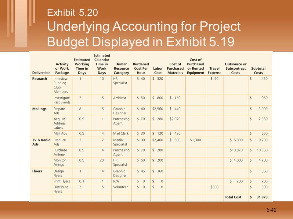 Exhibit 5.20 Underlying Accounting for Project Budget Displayed in Exhibit 5.19 5-42