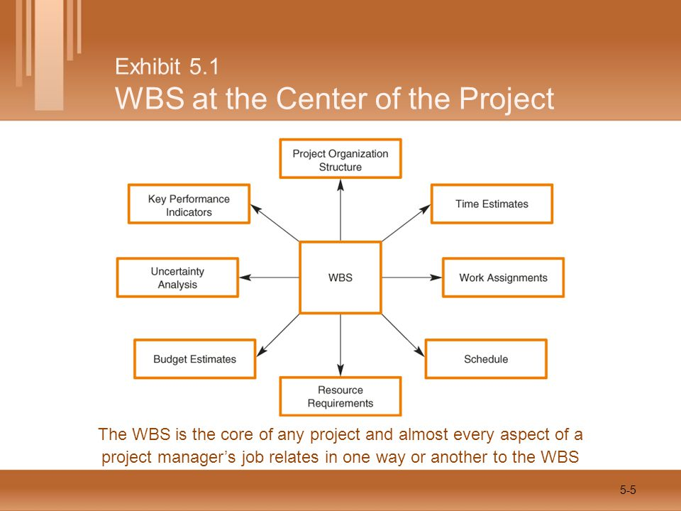 Exhibit 5.1 WBS at the Center of the Project The WBS is the core of any project and almost every aspect of a project manager's job relates in one way or another to the WBS 5-5
