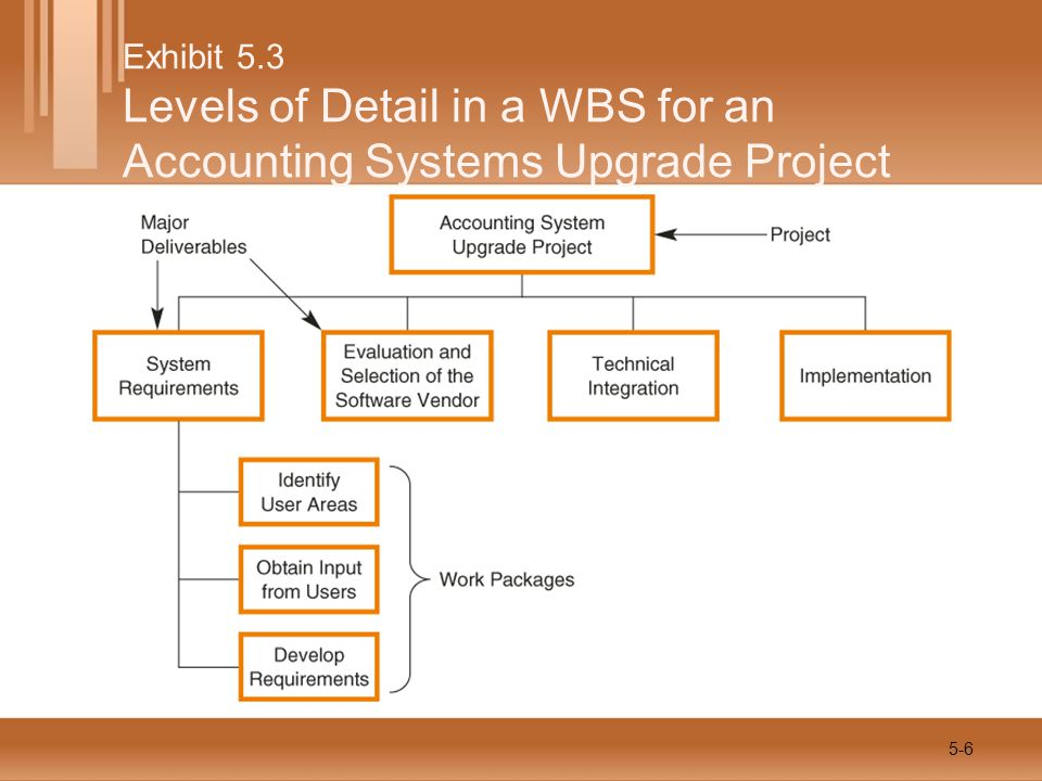 WBS Formats Outline Approach Mind Map Organization Chart Approach 5-7