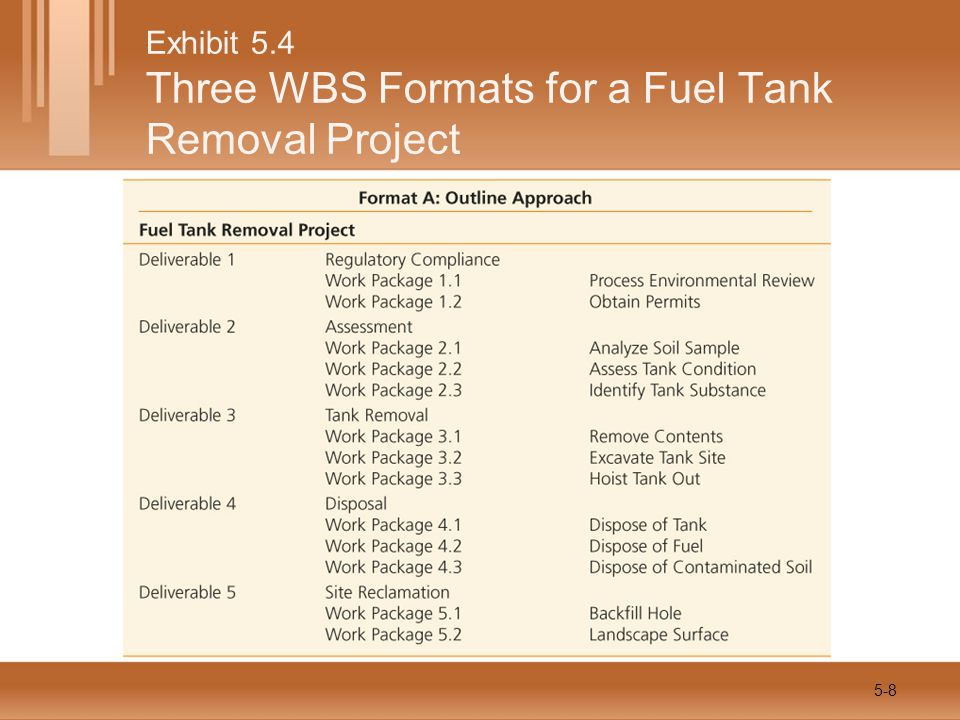 Exhibit 5.4 Three WBS Formats for a Fuel Tank Removal Project 5-8