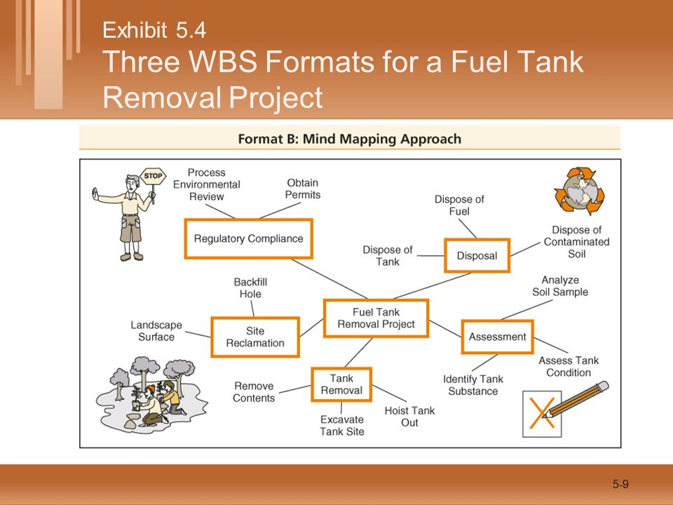 Exhibit 5.4 Three WBS Formats for a Fuel Tank Removal Project 5-10