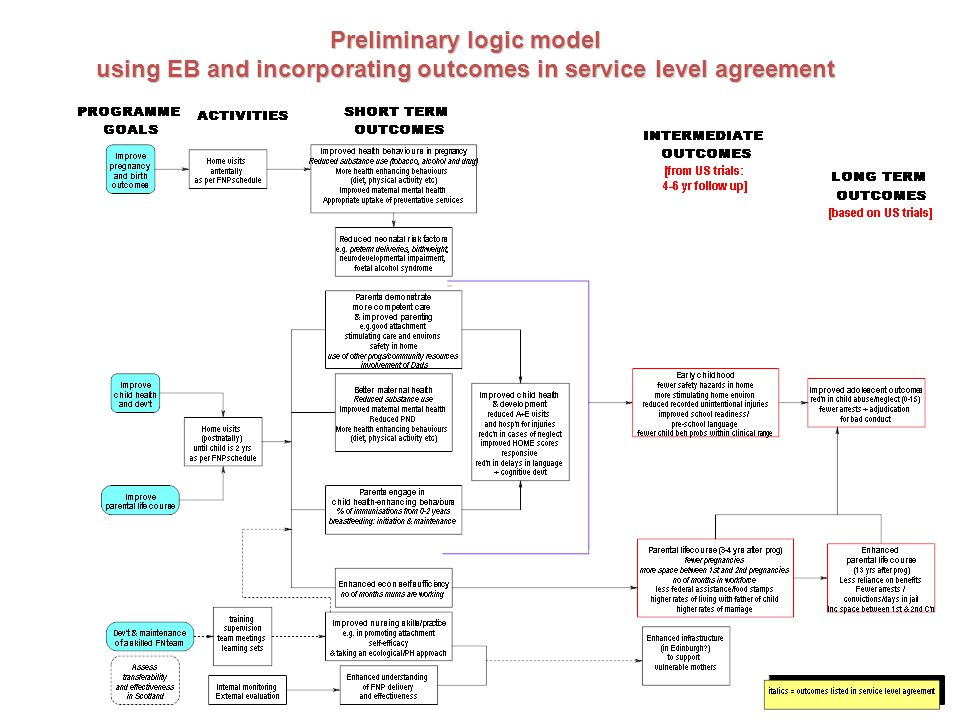 Preliminary logic model using EB and incorporating outcomes in service level agreement