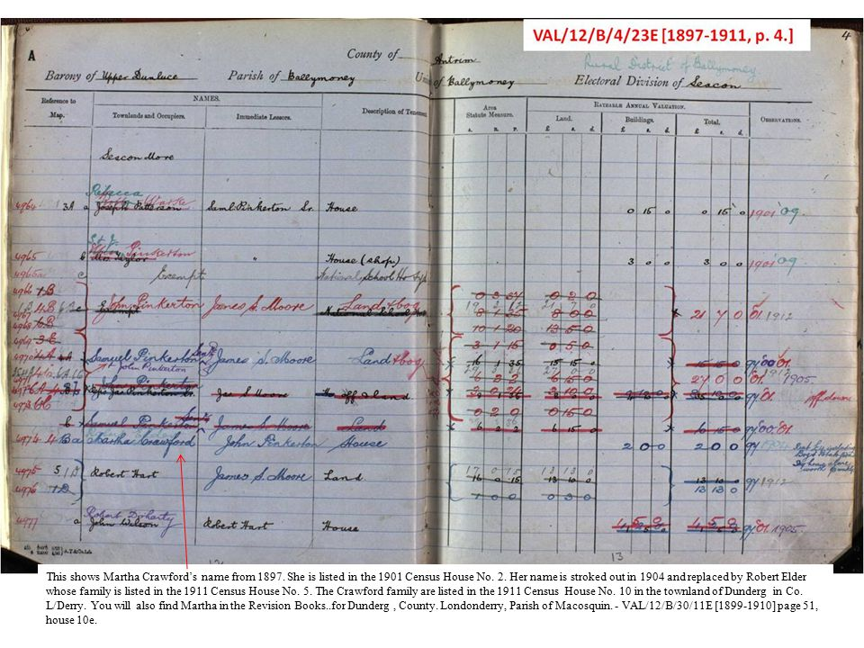 This shows Martha Crawford's name from 1897. She is listed in the 1901 Census House No.