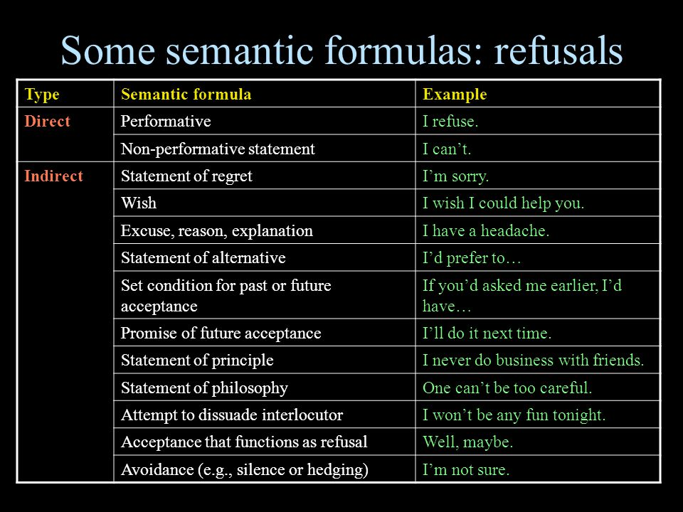 Some semantic formulas: refusals TypeSemantic formulaExample DirectPerformativeI refuse. Non-performative statementI can't. IndirectStatement of regre