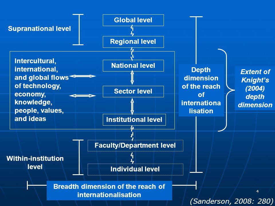 Global level Regional level Supranational level National level Sector level Institutional level Intercultural, international, and global flows of tech