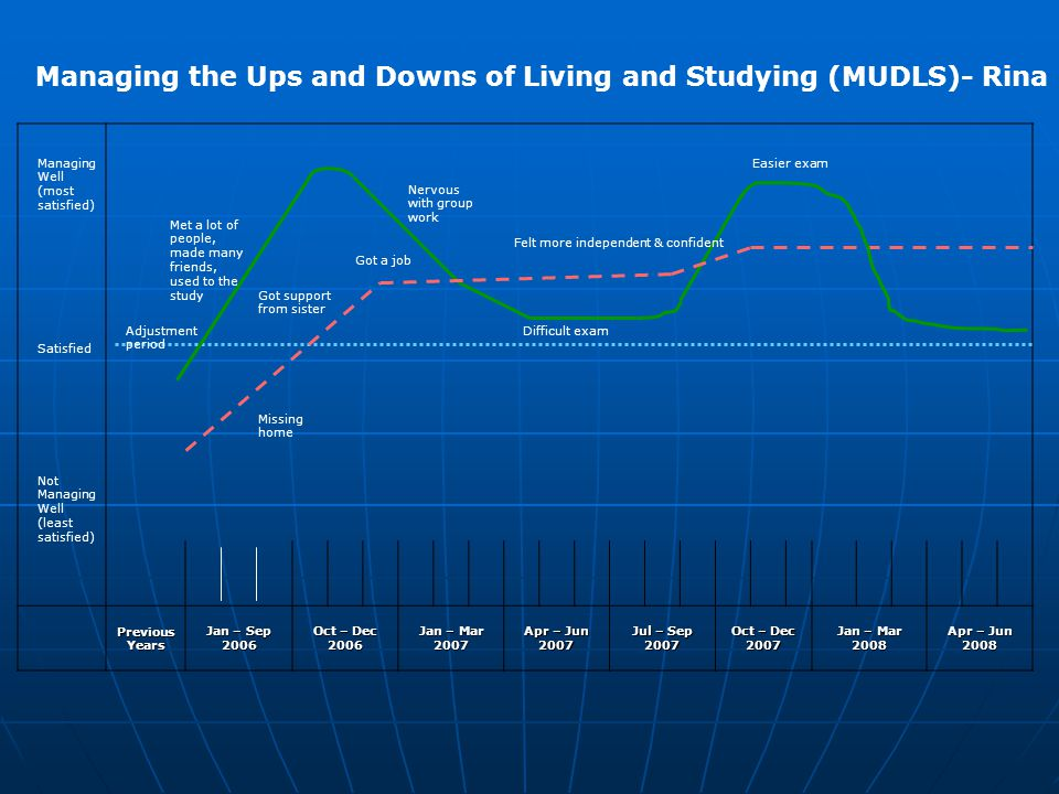 Managing the Ups and Downs of Living and Studying (MUDLS)- Rina Previous Years Jan – Sep 2006 Oct – Dec 2006 Jan – Mar 2007 Apr – Jun 2007 Jul – Sep 2