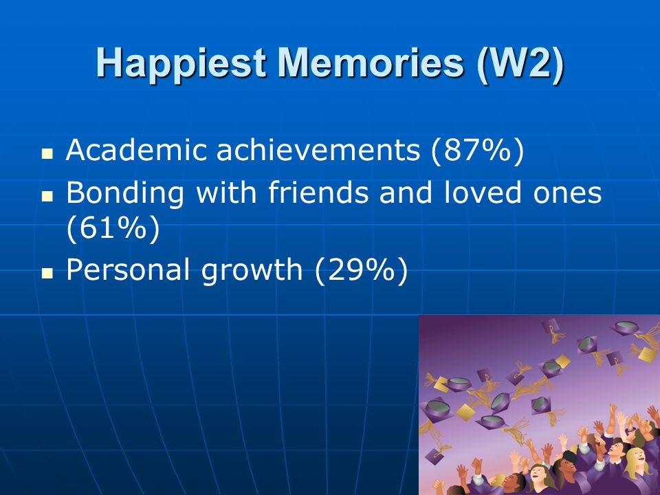 Happiest Memories (W2) Academic achievements (87%) Bonding with friends and loved ones (61%) Personal growth (29%)