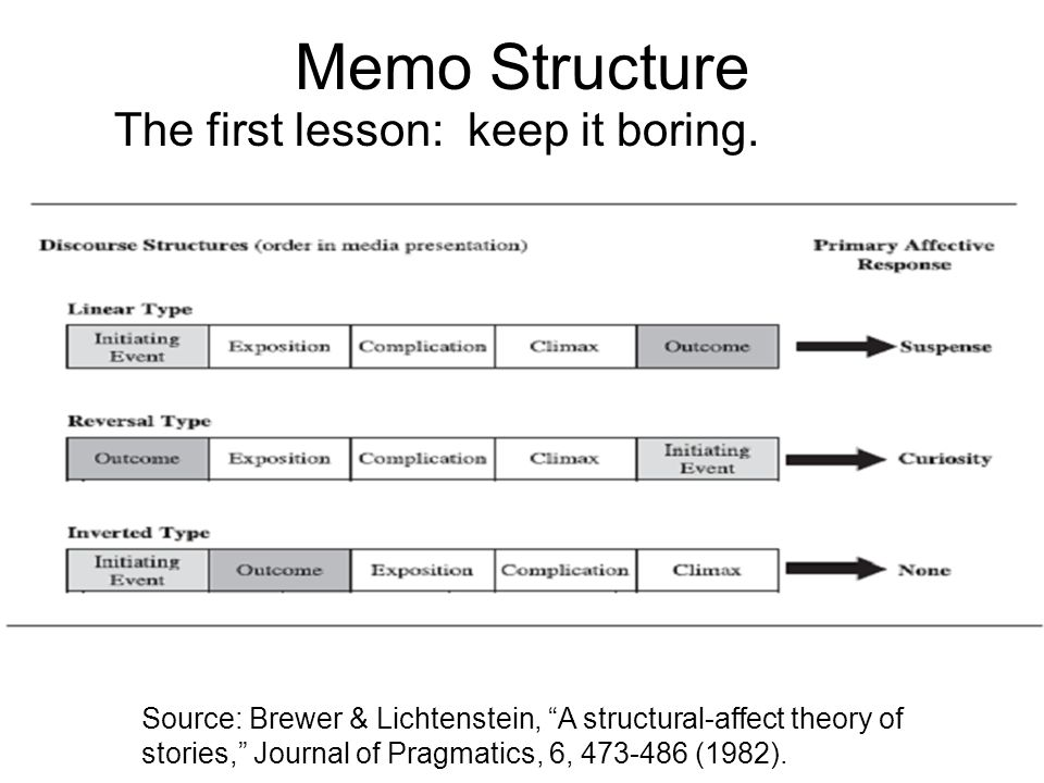 Memo Structure The first lesson: keep it boring.