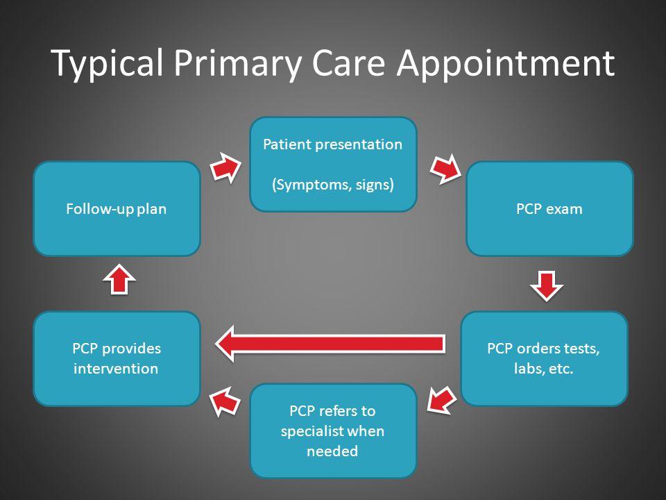 Typical PC Appt for Suicide Risk Patient presentation (Suicidal) PCP exam PCP orders tests, labs, etc.