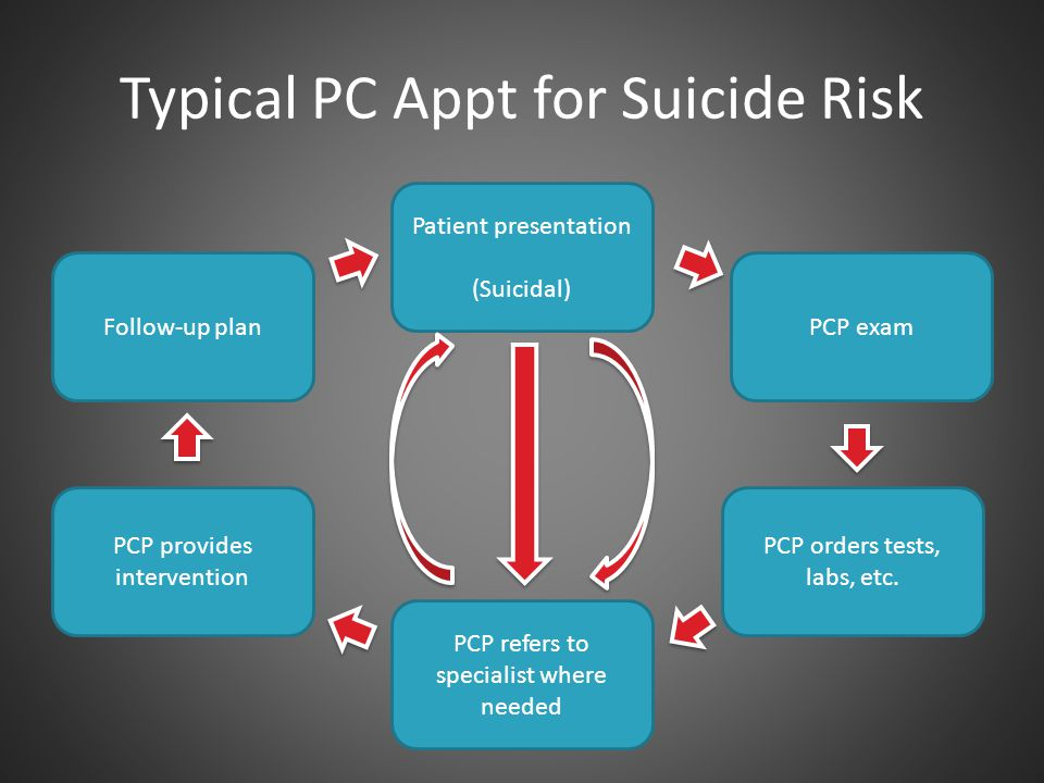Suggested Assessment Approach 1.Suicide screening 2.Differentiate suicidal from nonsuicidal morbid ideation 3.Assess for past suicidal behaviors – If positive history, assess multiple attempt status 4.Assess current suicidal episode 5.Screen for protective factors
