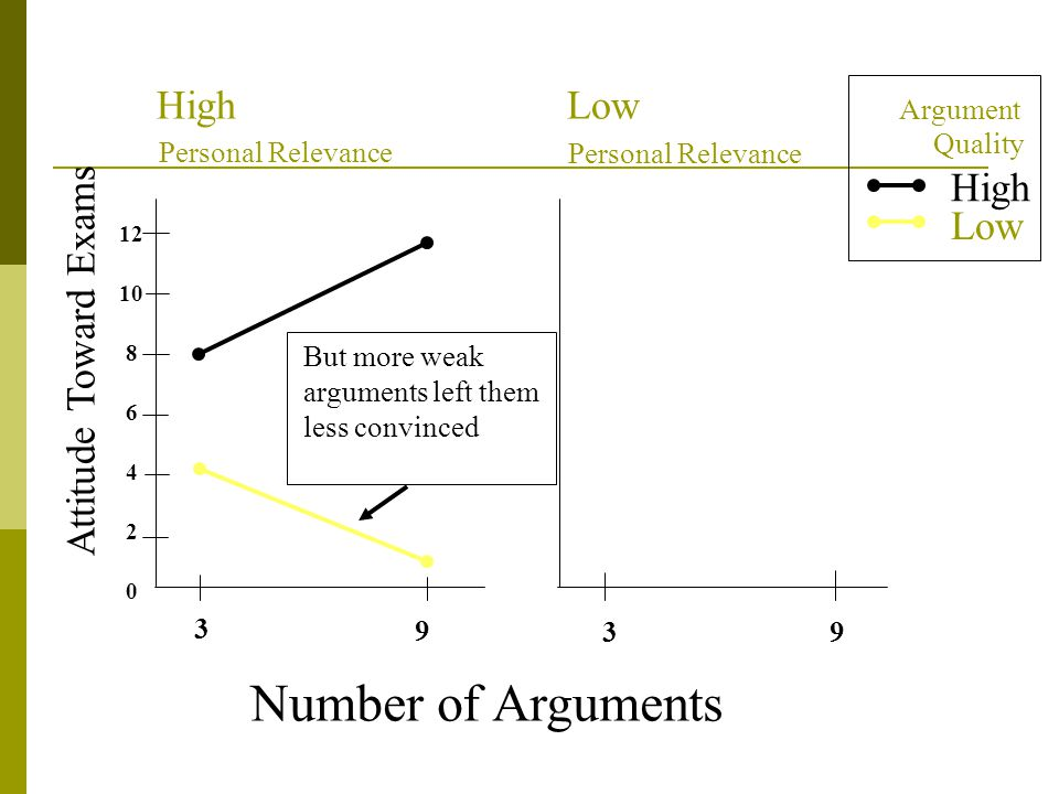 Number of Arguments Attitude Toward Exams 0 2 4 6 8 10 12 3 9 39 HighLow High Low Argument Personal Relevance Quality But more weak arguments left them less convinced