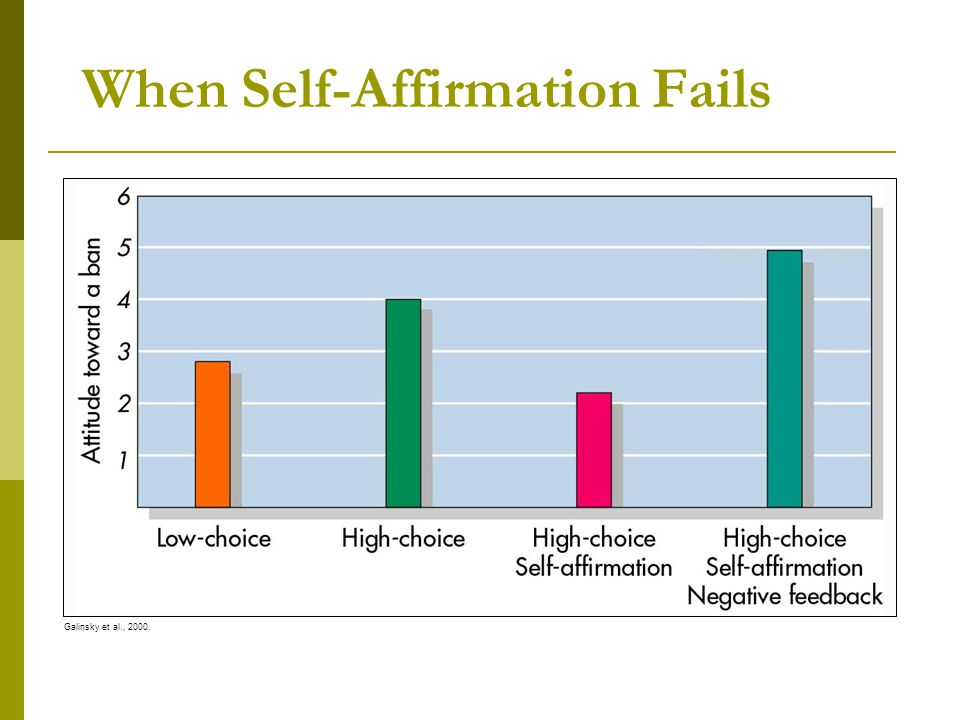 When Self-Affirmation Fails Galinsky et al., 2000.