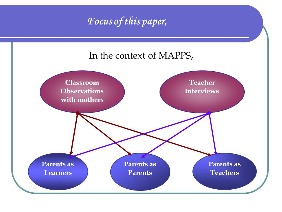 Focus of this paper, In the context of MAPPS, Classroom Observations with mothers Parents as Learners Parents as Parents Parents as Teachers Teacher I