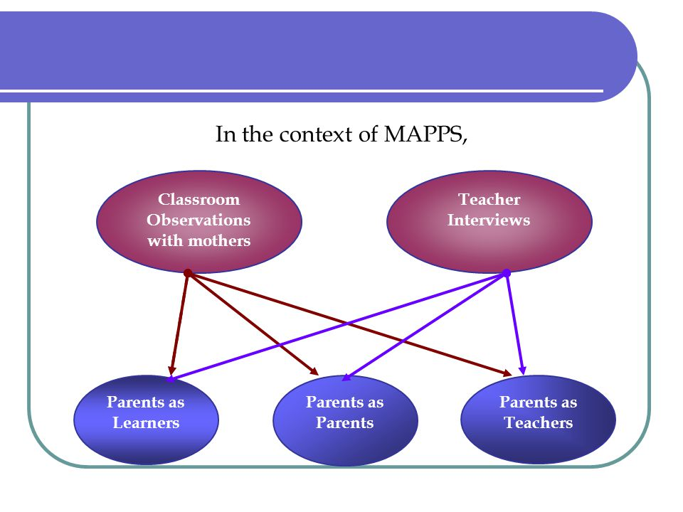 In the context of MAPPS, Classroom Observations with mothers Parents as Learners Parents as Parents Parents as Teachers Teacher Interviews