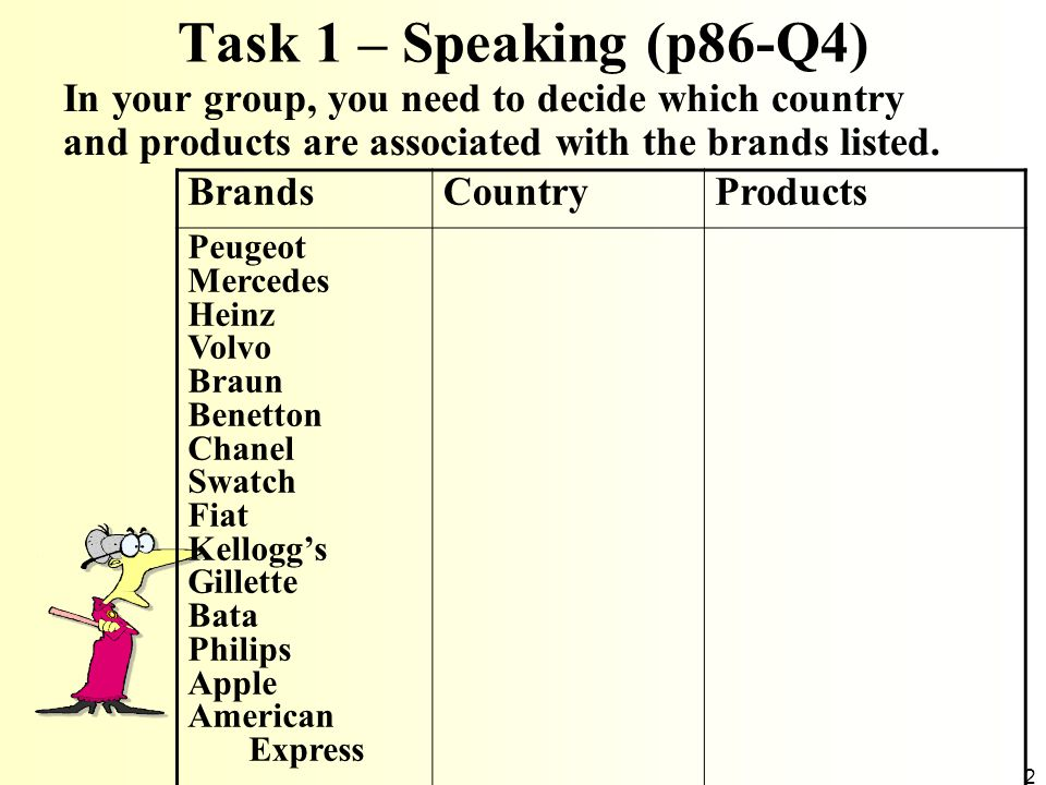 2 Task 1 – Speaking (p86-Q4) In your group, you need to decide which country and products are associated with the brands listed. BrandsCountryProducts