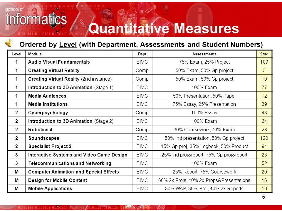 5 Quantitative Measures LevelModuleDeptAssessmentsStud 1Audio Visual FundamentalsEIMC75% Exam, 25% Project109 1Creating Virtual RealityComp50% Exam, 50% Gp project3 1Creating Virtual Reality (2nd instance)Comp50% Exam, 50% Gp project10 1Introduction to 3D Animation (Stage 1)EIMC100% Exam77 1Media AudiencesEIMC50% Presentation, 50% Paper12 1Media InstitutionsEIMC75% Essay, 25% Presentation39 2CyberpsychologyComp100% Essay43 2Introduction to 3D Animation (Stage 2)EIMC100% Exam64 2Robotics 4Comp30% Coursework, 70% Exam28 2SoundscapesEIMC50% Ind presentation, 50% Gp project120 2Specialist Project 2EIMC15% Gp proj, 35% Logbook, 50% Product94 3Interactive Systems and Video Game DesignEIMC25% Ind proj&report, 75% Gp proj&report23 3Telecommunications and NetworkingEIMC100% Exam52 MComputer Animation and Special EffectsEIMC25% Report, 75% Coursework20 MDesign for Mobile ContentEIMC60% 2x Projs, 40% 2x Props&Presentations16 MMobile ApplicationsEIMC30% WAP, 30% Proj, 40% 2x Reports16 Ordered by Level (with Department, Assessments and Student Numbers)