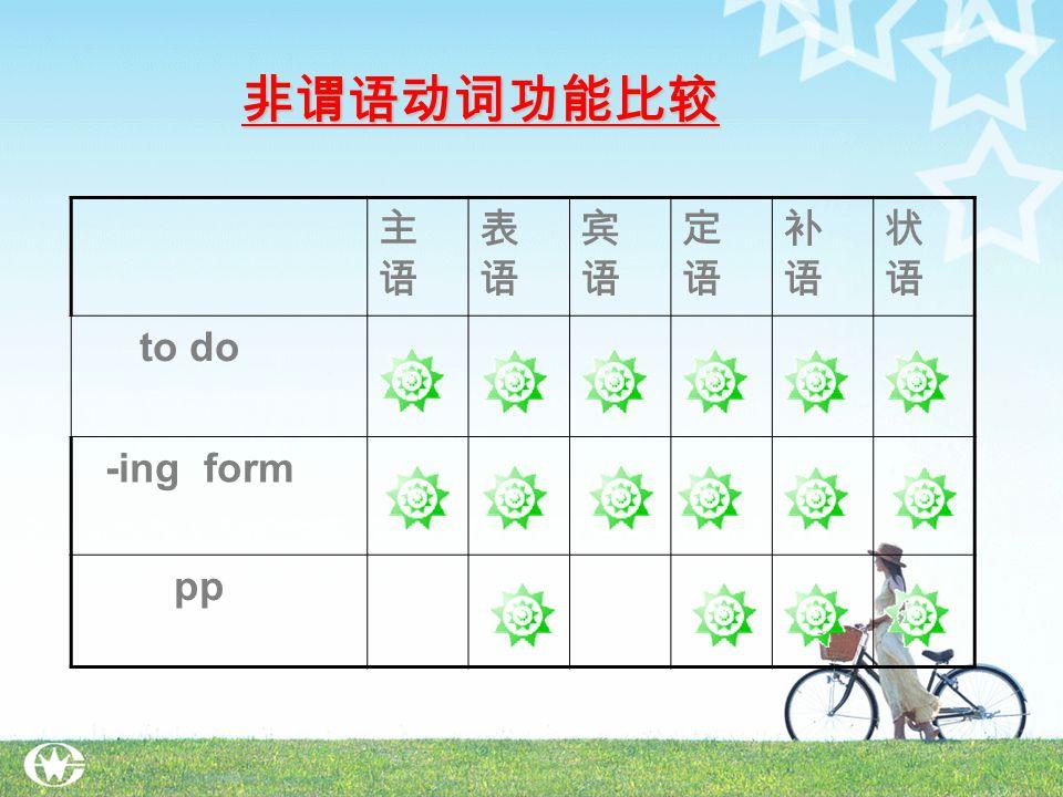 主语主语 表语表语 宾语宾语 定语定语 补语补语 状语状语 to do -ing form pp 非谓语动词功能比较