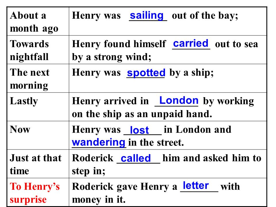 About a month ago Henry was _______ out of the bay; Towards nightfall Henry found himself _______ out to sea by a strong wind; The next morning Henry was _______ by a ship; LastlyHenry arrived in ________ by working on the ship as an unpaid hand.