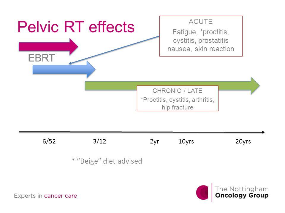 Pelvic RT effects ACUTE Fatigue, *proctitis, cystitis, prostatitis nausea, skin reaction EBRT 6/523/122yr10yrs20yrs CHRONIC / LATE *Proctitis, cystiti