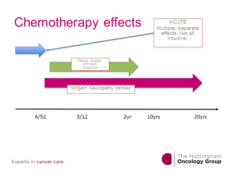 Chemotherapy effects ACUTE Multiple, disparate effects. Not all intuitive. 6/523/122yr10yrs20yrs Fatigue, myalgia, arthralgia dysgeusia Wt gain, Neuro