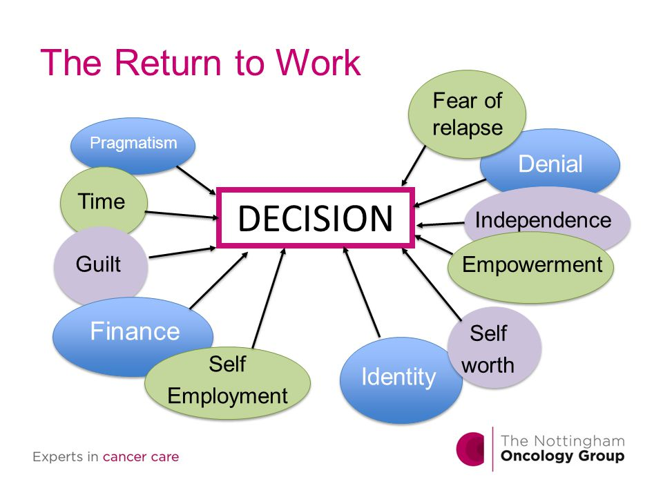 The Return to Work Denial Independence Empowerment Identity Self worth Pragmatism Time Guilt Finance Self Employment Fear of relapse DECISION