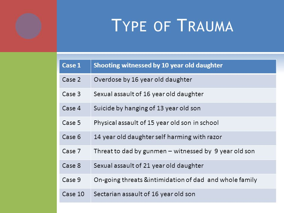 T YPE OF T RAUMA Case 1Shooting witnessed by 10 year old daughter Case 2Overdose by 16 year old daughter Case 3Sexual assault of 16 year old daughter Case 4Suicide by hanging of 13 year old son Case 5Physical assault of 15 year old son in school Case 614 year old daughter self harming with razor Case 7Threat to dad by gunmen – witnessed by 9 year old son Case 8Sexual assault of 21 year old daughter Case 9On-going threats &intimidation of dad and whole family Case 10Sectarian assault of 16 year old son