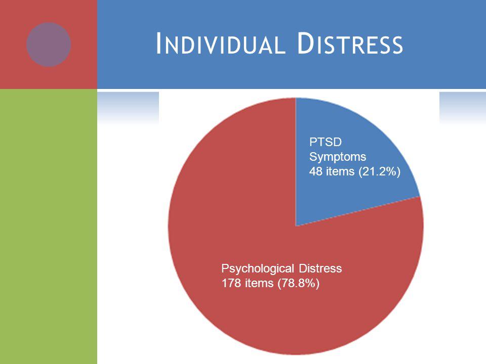 I NDIVIDUAL D ISTRESS Psychological Distress 178 items (78.8%) PTSD Symptoms 48 items (21.2%)