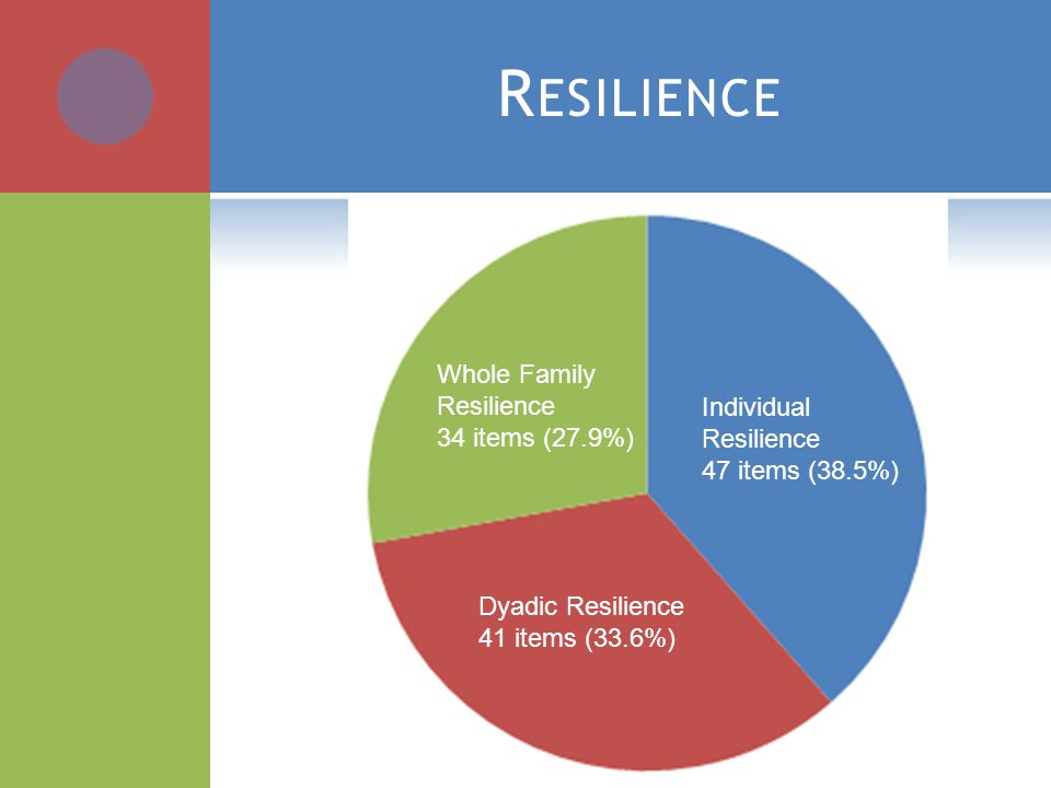 R ESILIENCE Individual Resilience 47 items (38.5%) Dyadic Resilience 41 items (33.6%) Whole Family Resilience 34 items (27.9%)
