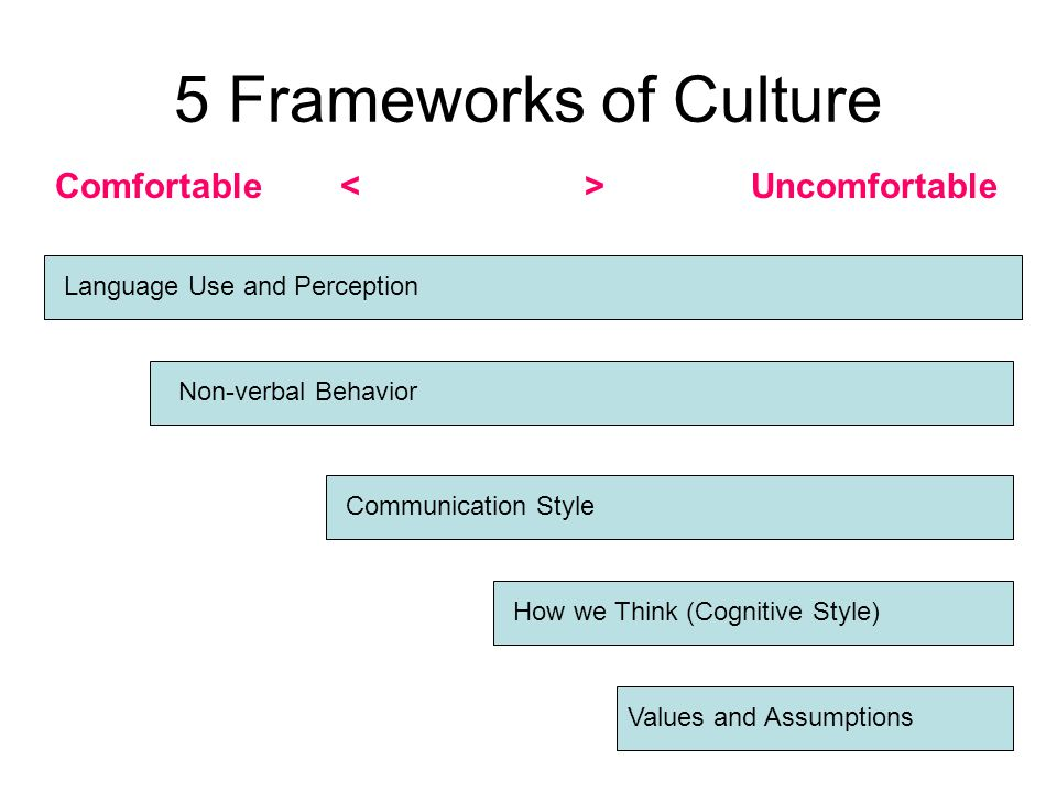 Introductory Program Introduce concept of 5 Frameworks Focus on –Introductory and Intermediate Language Use and Perception –Introductory Non-Verbal Behavior –Introductory (Non-threatening) differences in Values and Assumptions Additional Topics –What is Culture.