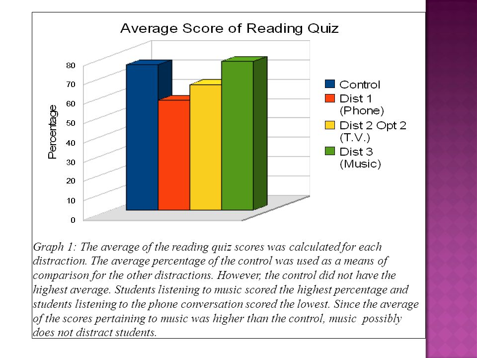 Graph 1: The average of the reading quiz scores was calculated for each distraction. The average percentage of the control was used as a means of comp