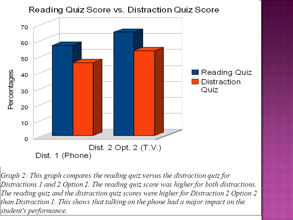 Graph 2: This graph compares the reading quiz versus the distraction quiz for Distractions 1 and 2 Option 2. The reading quiz score was higher for bot