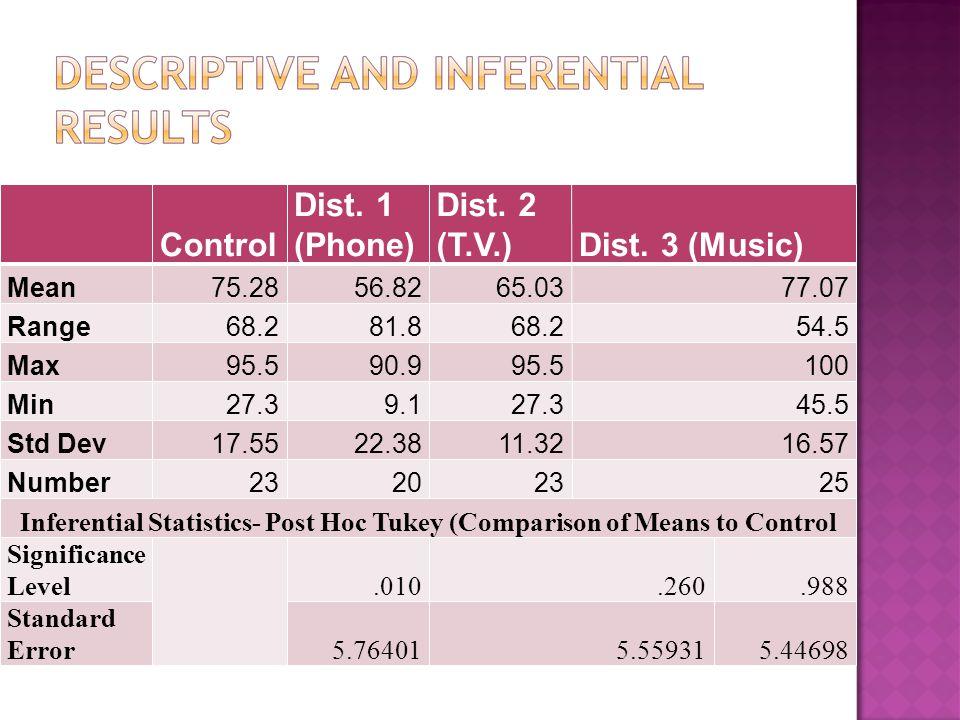 Control Dist. 1 (Phone) Dist. 2 (T.V.)Dist.
