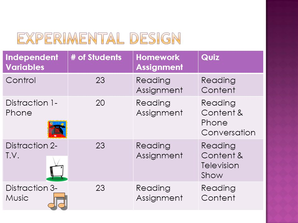Independent Variables # of StudentsHomework Assignment Quiz Control23Reading Assignment Reading Content Distraction 1- Phone 20Reading Assignment Reading Content & Phone Conversation Distraction 2- T.V.