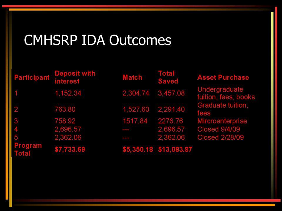 CMHSRP IDA Outcomes