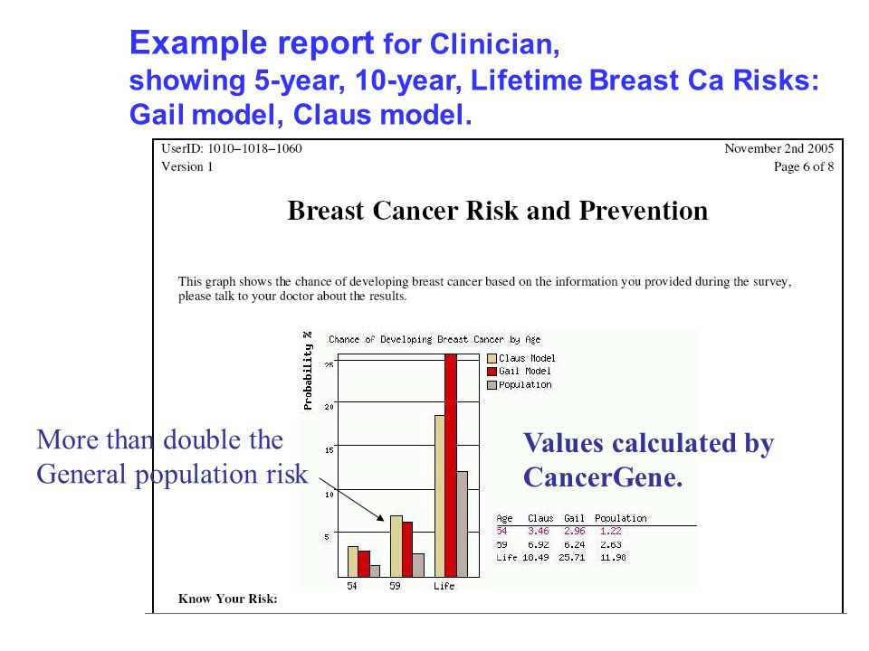 Example report for Clinician, showing 5-year, 10-year, Lifetime Breast Ca Risks: Gail model, Claus model.
